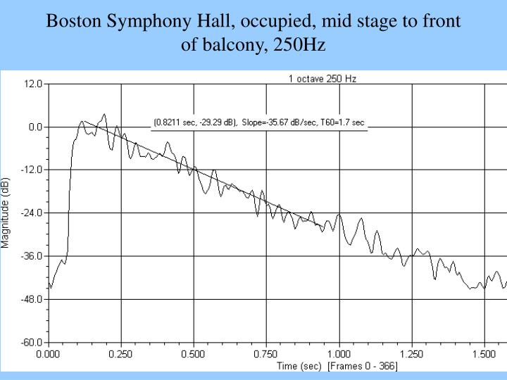 Boston Symphony Hall, occupied, mid stage to front of balcony, 250Hz