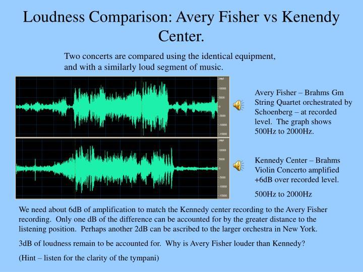 Loudness Comparison: Avery Fisher vs Kenendy Center.