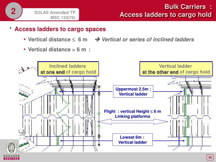 Inclined ladders