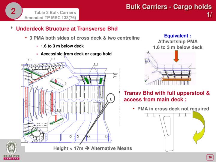 Underdeck Structure at Transverse Bhd