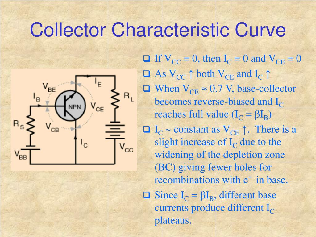 Collector Characteristic Curve