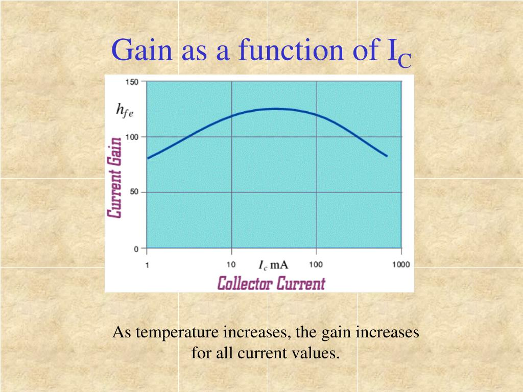 Gain as a function of I