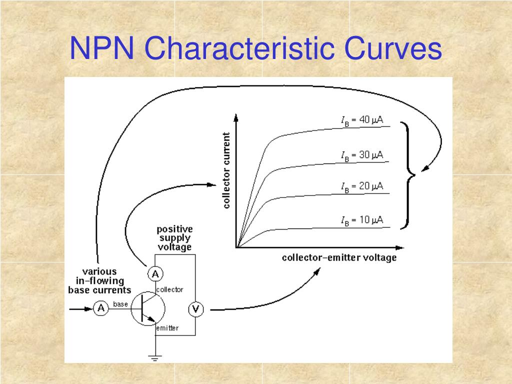 NPN Characteristic Curves