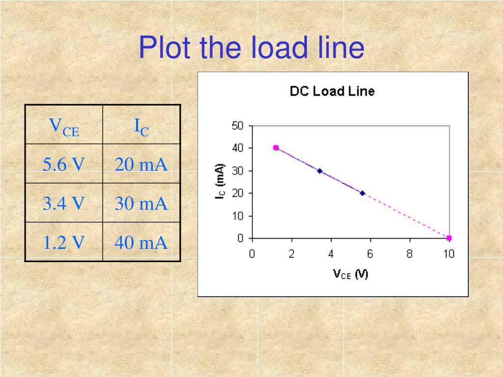 Plot the load line