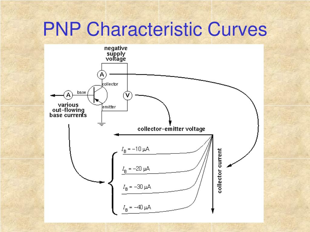 PNP Characteristic Curves