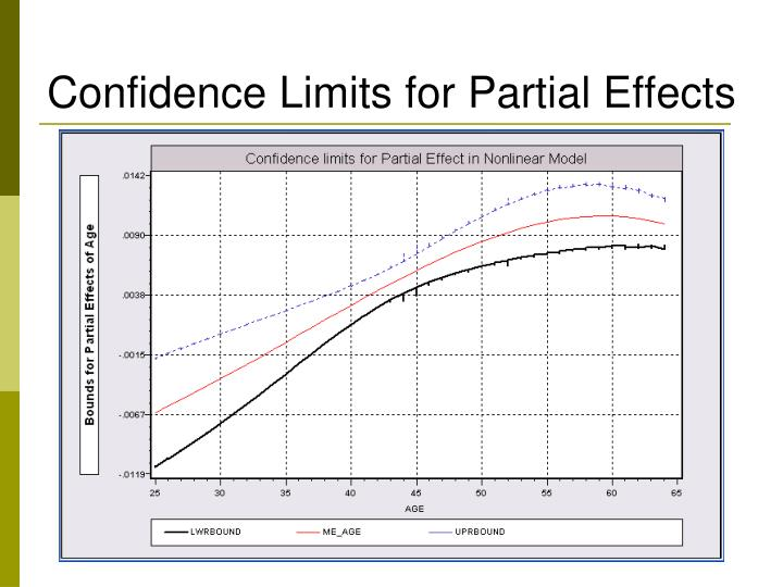 Confidence Limits for Partial Effects