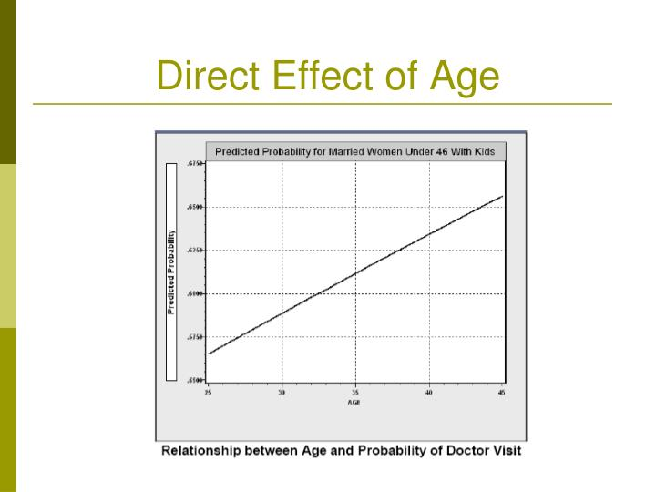 Direct Effect of Age