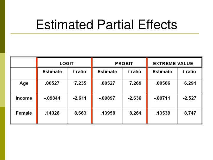 Estimated Partial Effects