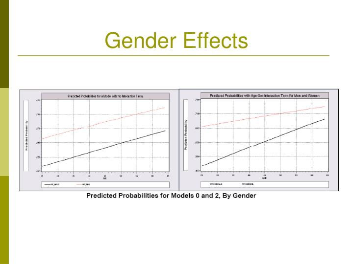 Gender Effects