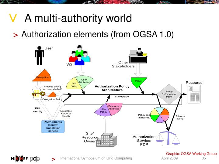 A multi-authority world