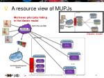 a resource view of mupjs