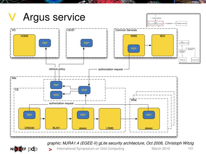 Argus service