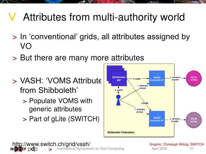Attributes from multi-authority world