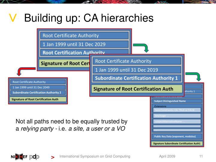 Building up: CA hierarchies