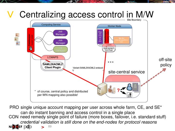 Centralizing access control in M/W