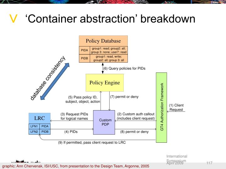 'Container abstraction' breakdown