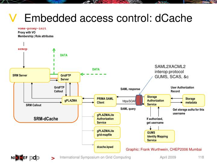 Embedded access control: dCache