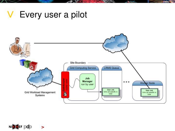 Every user a pilot