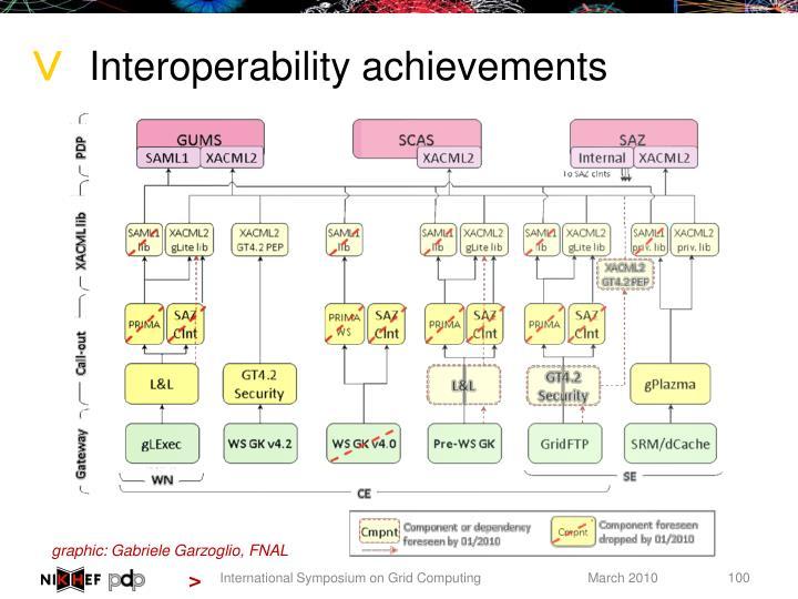 Interoperability achievements
