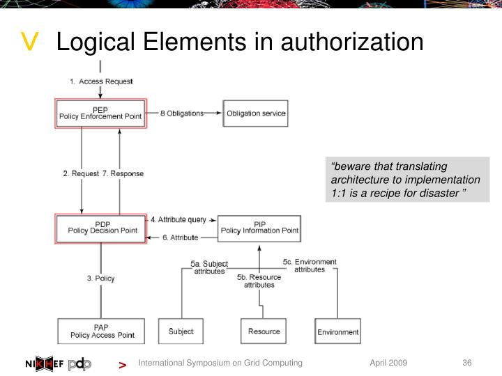 Logical Elements in authorization