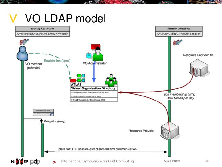 VO LDAP model