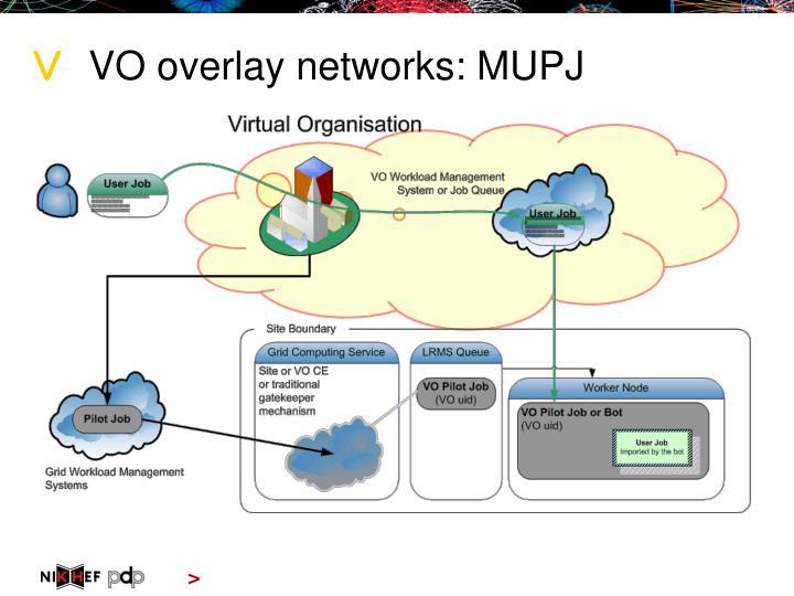 VO overlay networks: MUPJ