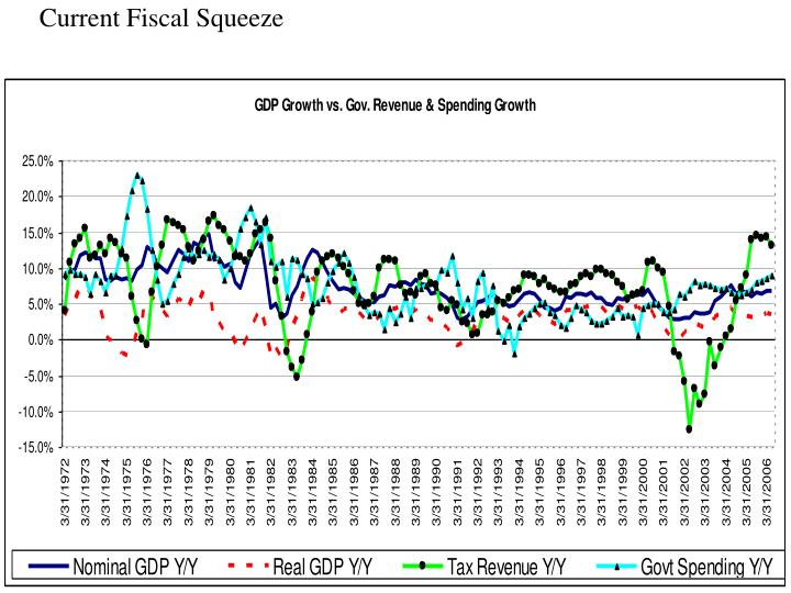 Current Fiscal Squeeze