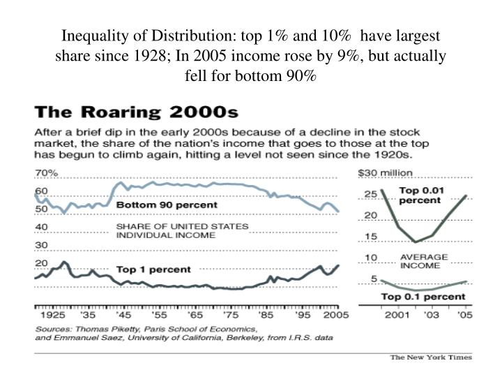 Inequality of Distribution: top 1% and 10%  have largest share since 1928; In 2005 income rose by 9%, but actually fell for bottom 90%