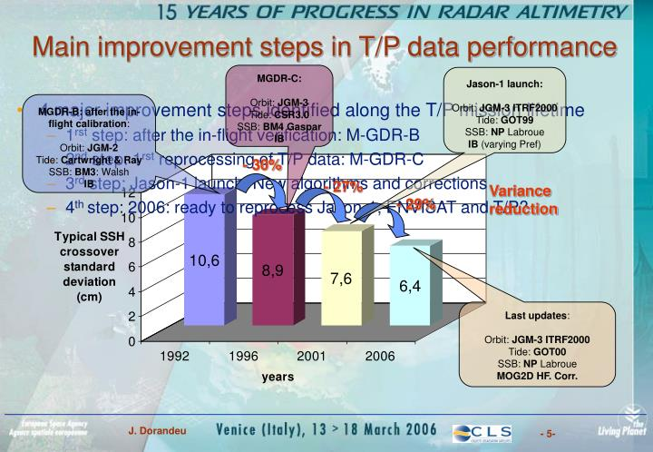 Main improvement steps in T/P data performance