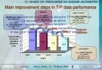 main improvement steps in t p data performance