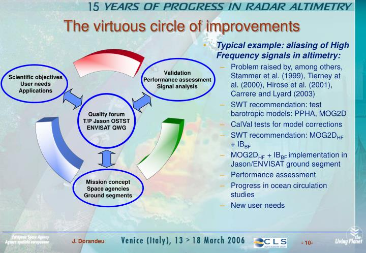 The virtuous circle of improvements