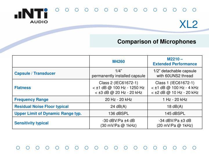 Comparison of Microphones