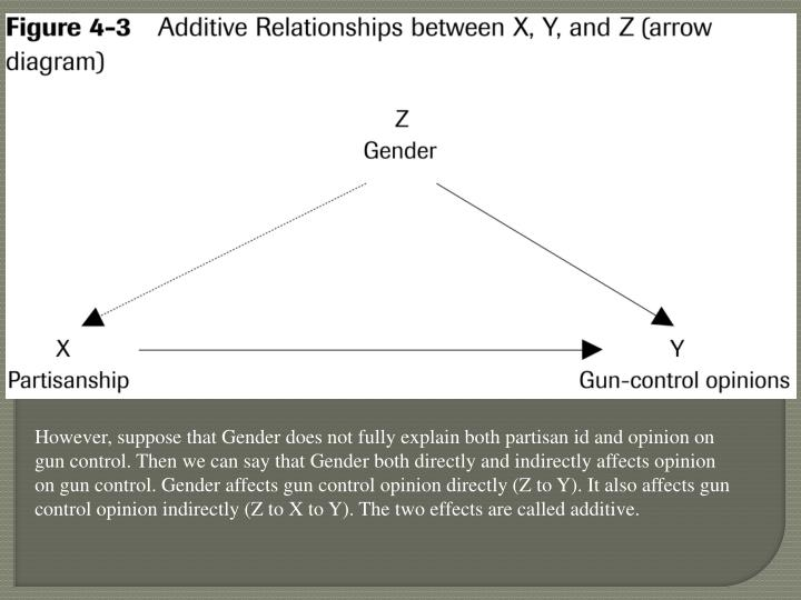 However, suppose that Gender does not fully explain both partisan id and opinion on gun control. Then we can say that Gender both directly and indirectly affects opinion on gun control. Gender affects gun control opinion directly (Z to Y). It also affects gun control opinion indirectly (Z to X to Y). The two effects are called additive.