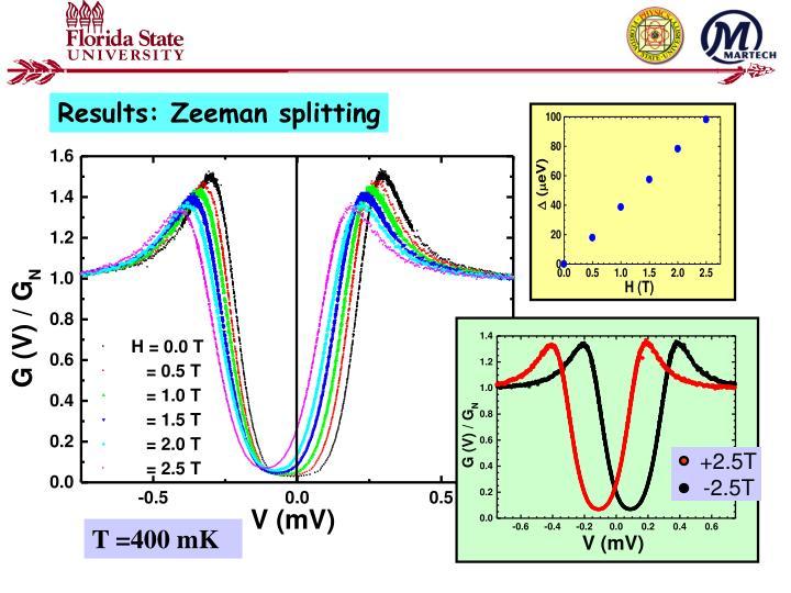 Results: Zeeman splitting