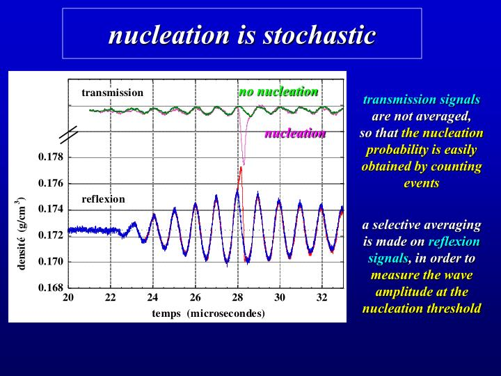 nucleation is stochastic