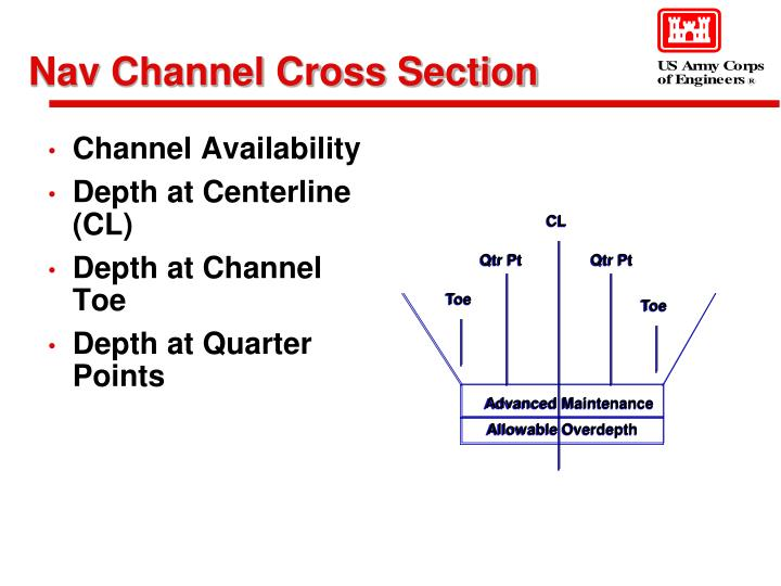 Nav Channel Cross Section