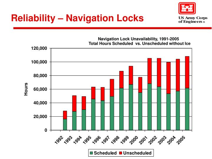 Reliability navigation locks