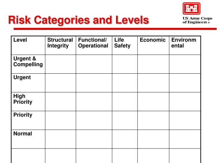 Risk Categories and Levels