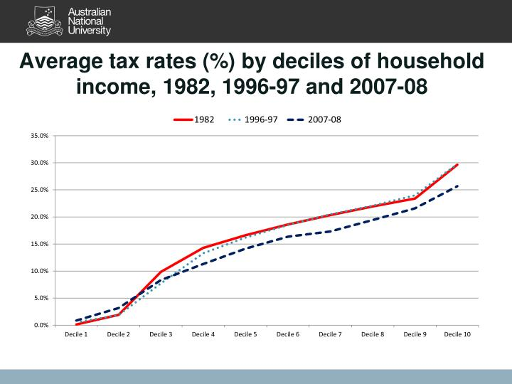 Average tax rates (%) by deciles of household income, 1982, 1996-97 and 2007-08