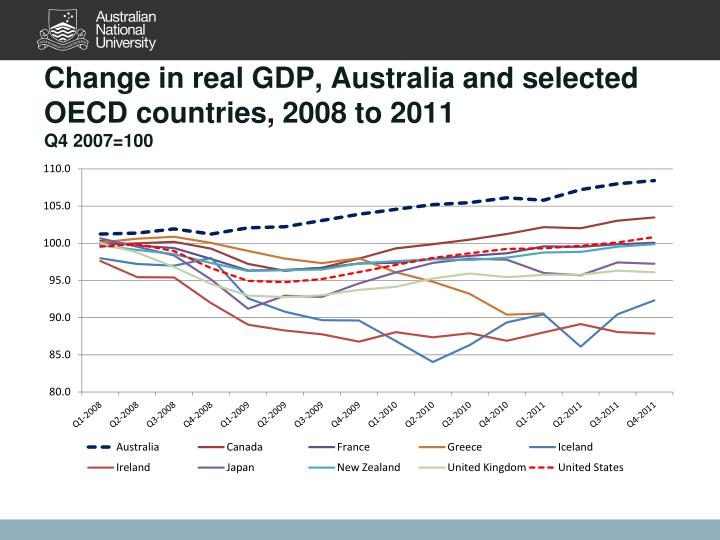 Change in real GDP, Australia and selected OECD countries, 2008 to 2011