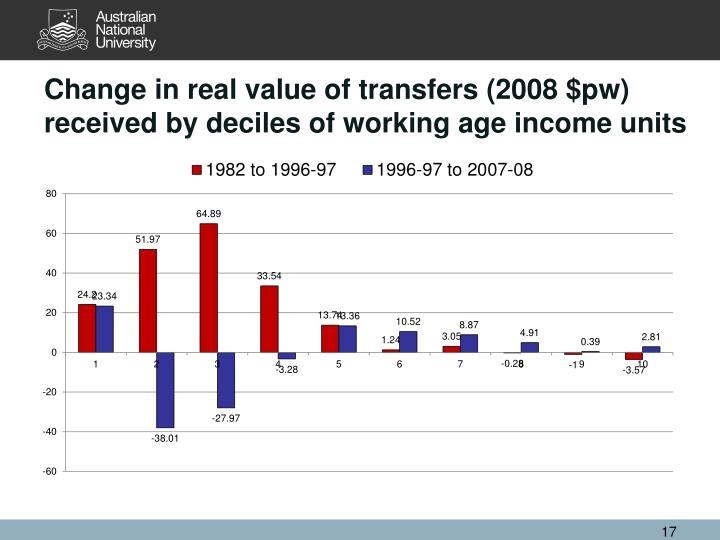 Change in real value of transfers (2008 $pw) received by deciles of working age income units