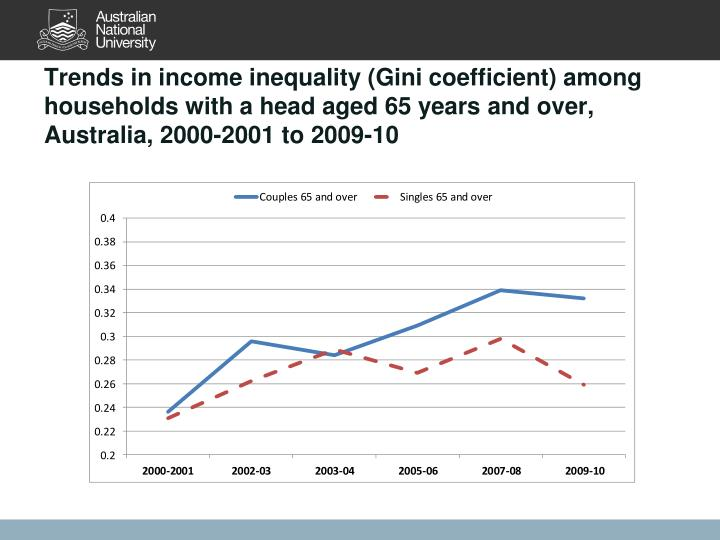 Trends in income inequality (Gini coefficient) among households with a head aged 65 years and over, Australia, 2000-2001 to 2009-10
