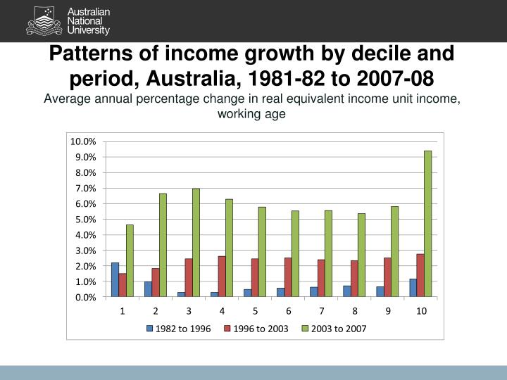 Patterns of income growth by decile and period, Australia, 1981-82 to 2007-08
