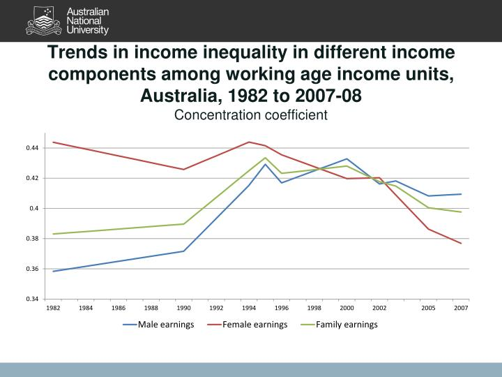 Trends in income inequality in different income components among working age income units, Australia, 1982 to 2007-08