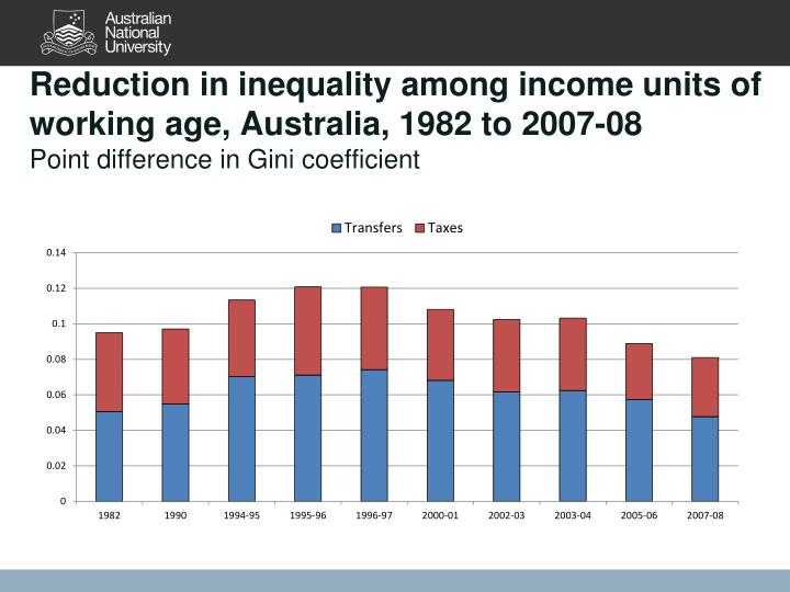 Reduction in inequality among income units of working age, Australia, 1982 to 2007-08