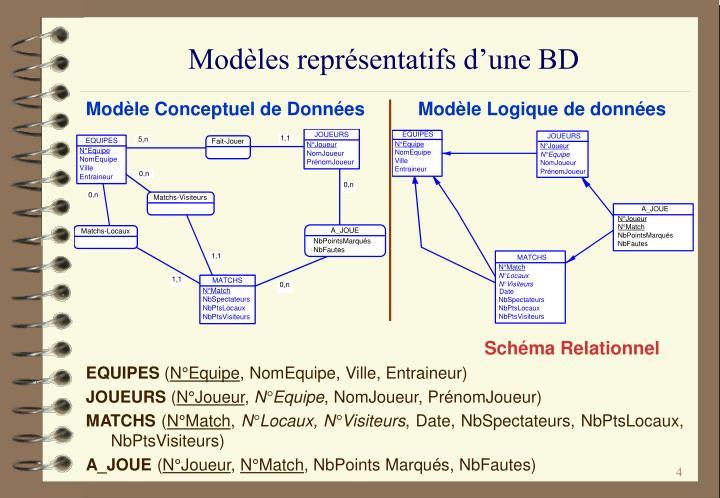 Modèles représentatifs d'une BD