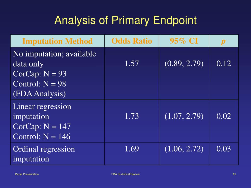 Analysis of Primary Endpoint