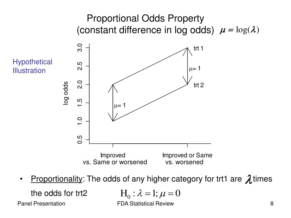 Proportional Odds Property