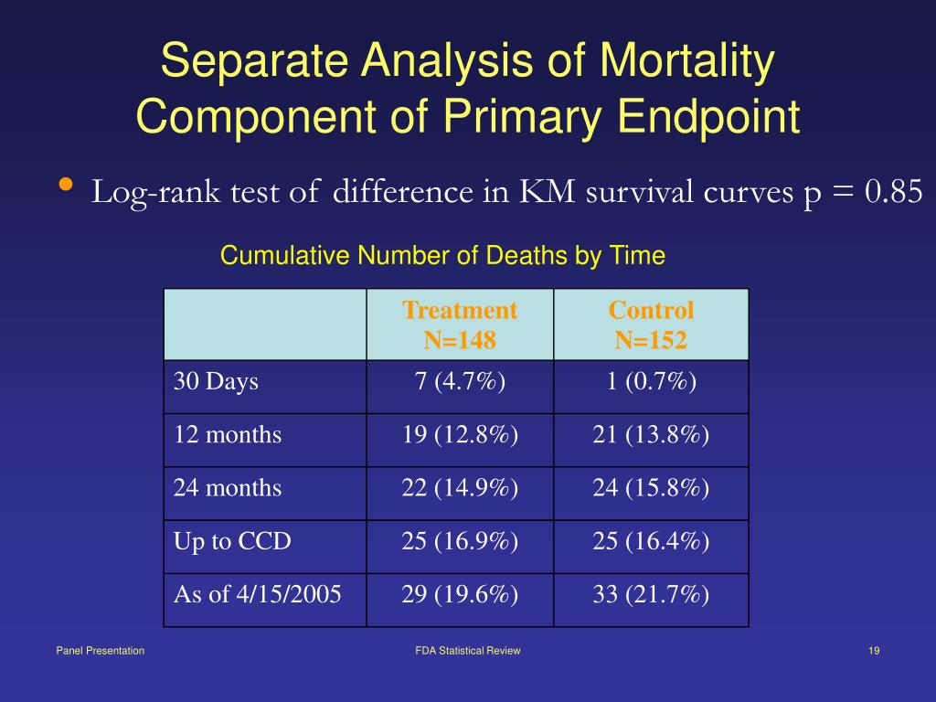 Separate Analysis of Mortality Component of Primary Endpoint