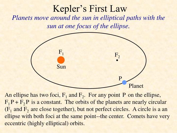 Kepler's First Law
